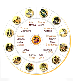 The Vedic Astrology Chart